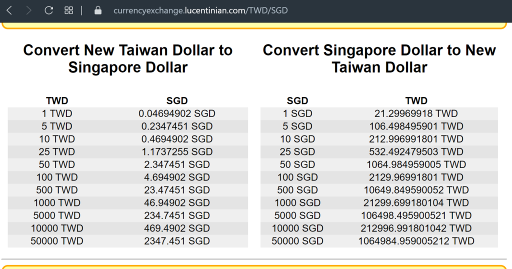 Conversion tables in Currency Exchange website